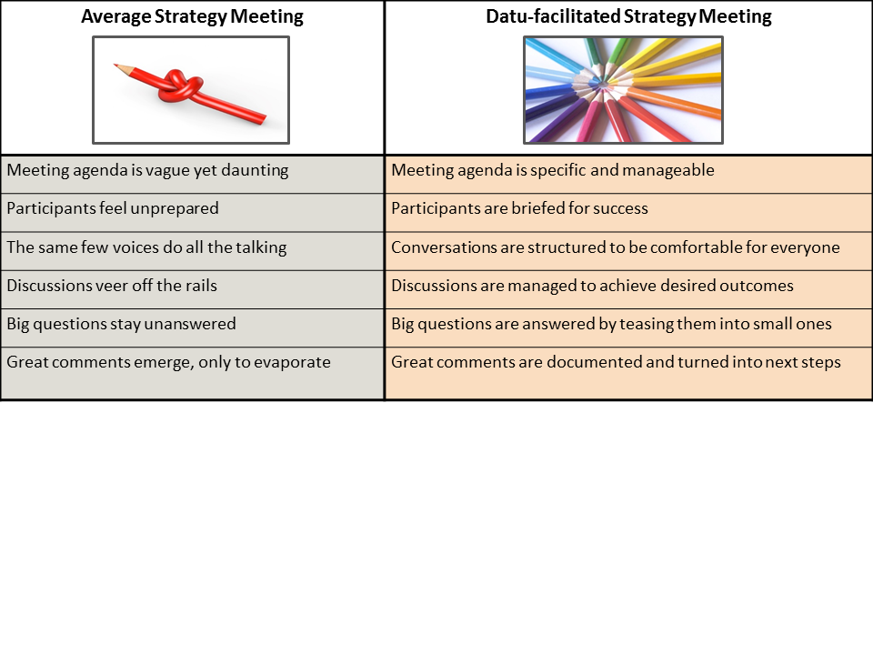Strategy Consulting Table
